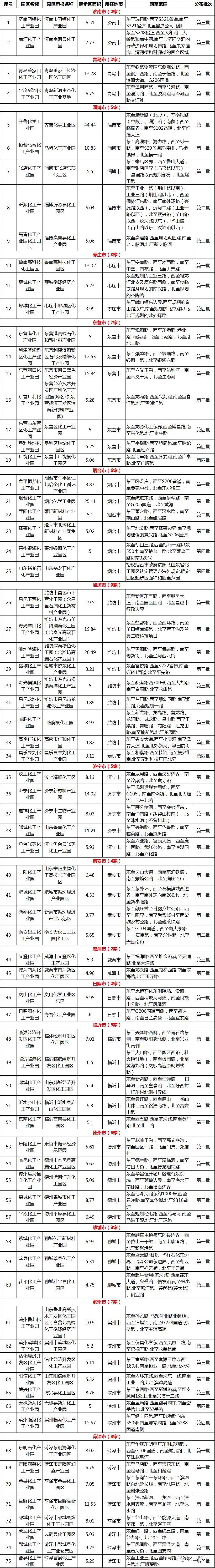 表三 山东省认定专业化工园区名单汇总