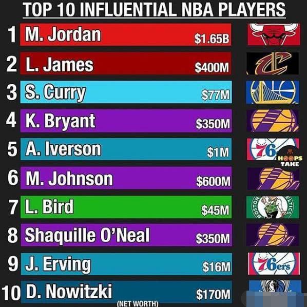 NBA球星影响力排行!魔术师第五库里已超科比!湖人上榜四位