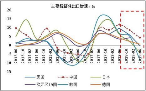 7月宏观经济数据解读:经济存下行压力,但难掩经济韧性