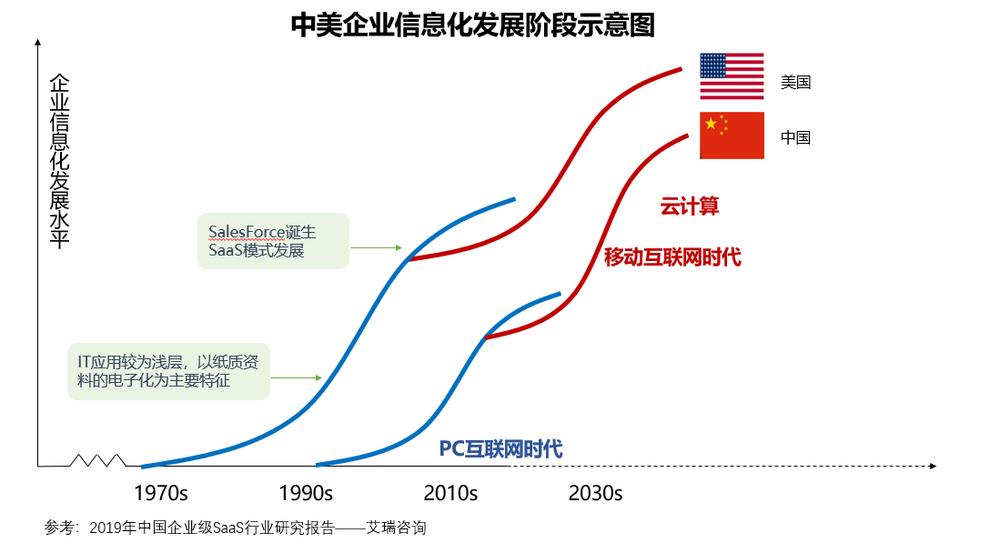 中国SaaS赛道的大机遇,小思考?