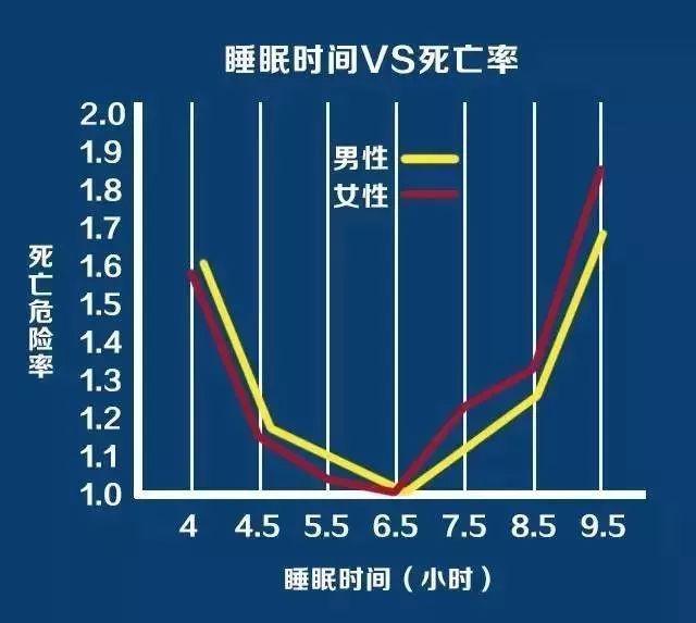 【健康养生】每天睡多久才合适?不是8小时,而是这个数