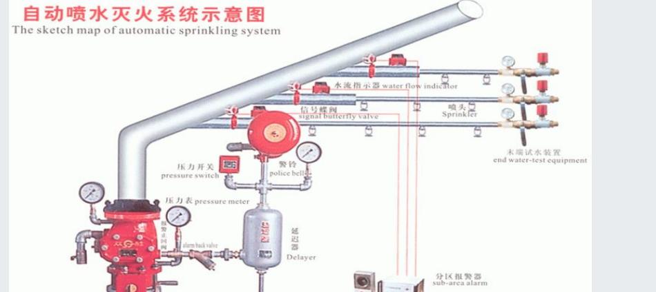 自动喷水系统消防高频知识