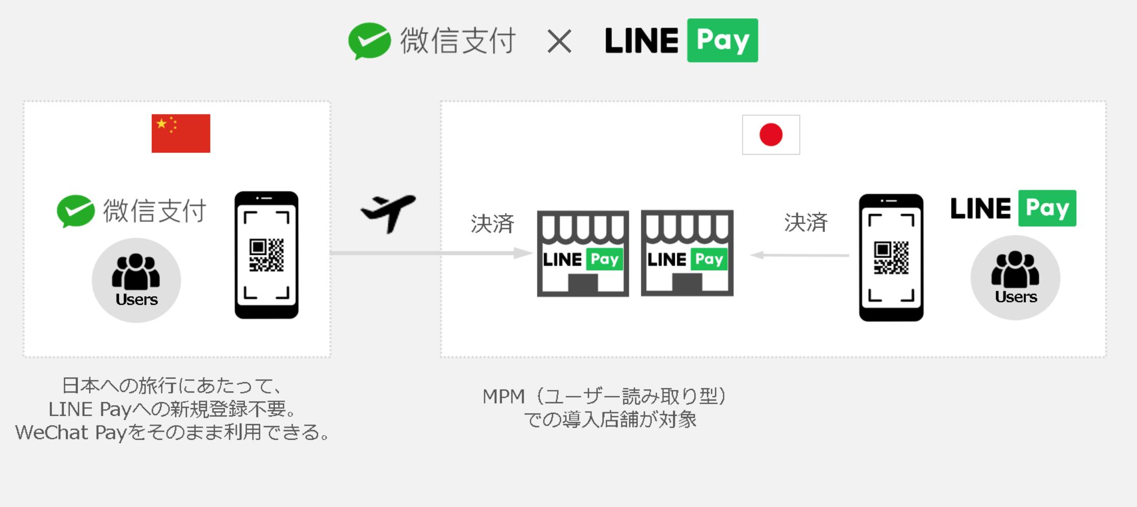 微信与 LINE 结盟,在日本扫 LINE Pay 二维码也能用微信付款了