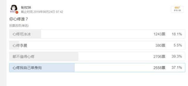 邯郸二手车_范冰冰李晨分手之后网友更心疼谁,投票成效出炉后却相当不测