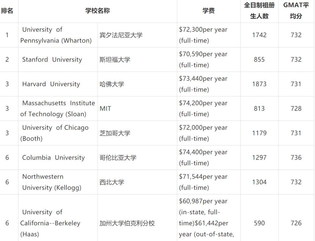 商学院排名_郑州商学院