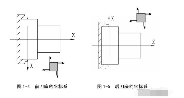 广州数控车床数控系统编程与操作说明书,365页干货