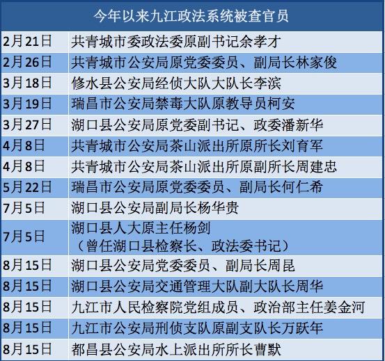 """<b>九江政法界一日五人被查,中央扫黑督导组曾下沉指""""打伞""""不够</b>"""