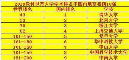 2019软科世界大学学术排名发布,上海交大超复旦,第一名是它!