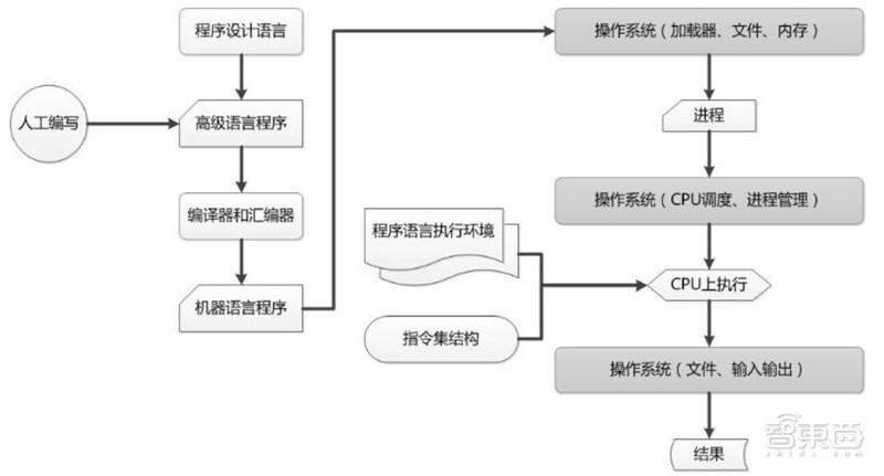 21页报告解密华为鸿蒙系统,七年沉淀、称霸IoT时代的野心【附下载】| 智东西内参
