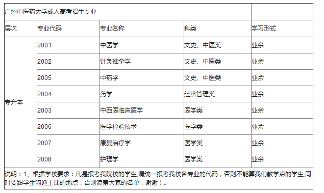 <b>2019年广州中医药大学成人高考夜校专升本有什么专业</b>