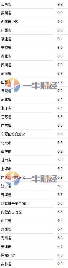 2019半年gdp_强势转正!武汉经济上半年GDP比2019年同期增长3.5%