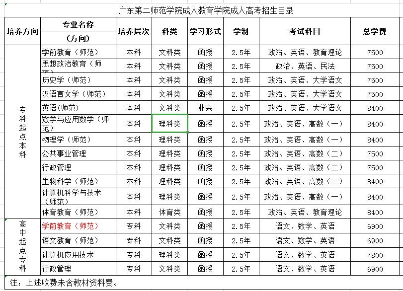 2019年广东第二师范学院成人高考招生专业查询