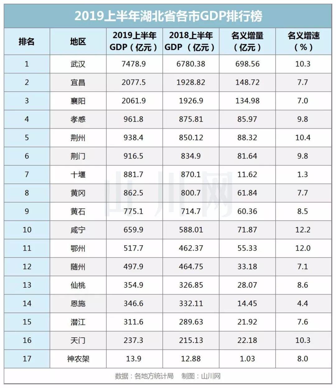 2019湖北经济总量排行_湖北经济学院
