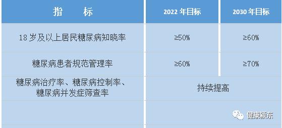 【关注】健康中国行动(2019-2030年)重大行动(十四)糖尿病防治行动