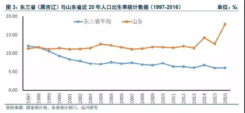 东三省人口gdp各是多少_31省一季度GDP排行出炉 东三省增速排名仍垫底 表