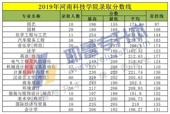 2014-2019河南科技学院专升本录取分数线