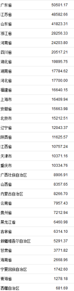 <b>31省份上半年GDP正式出炉 广东首超5万亿列第一</b>