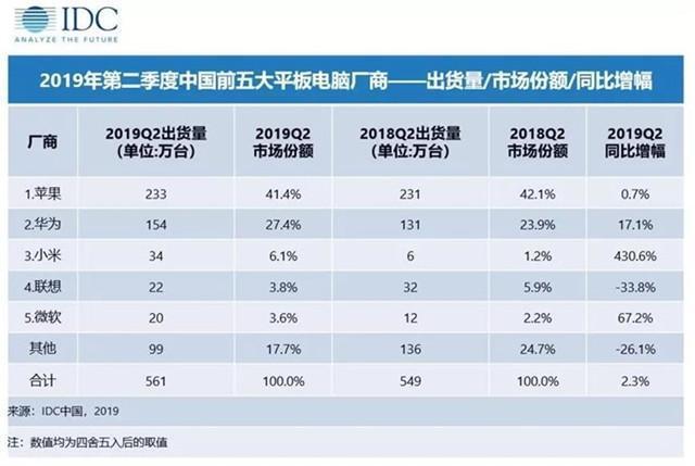 二季度国内平板市场同比再涨,华为、苹果差距再次缩小