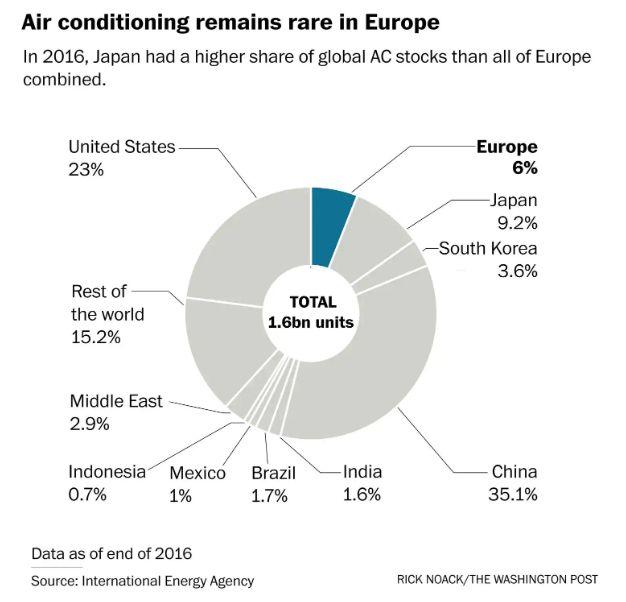 欧洲史上最热, 空调家庭却不足5%, 中国风扇成