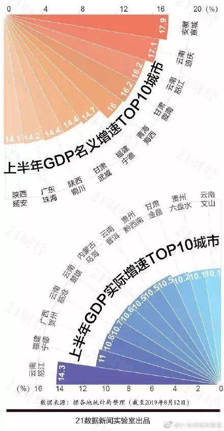 2019年GDP排名_2019年各省gdp排名图