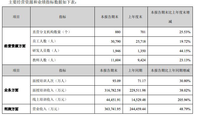 中公教育发布半年报,实现净利润4.93亿元,同比增长132.18%