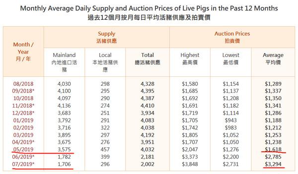 6月以來,內地供港活豬數量腰斬、單價翻番_香港