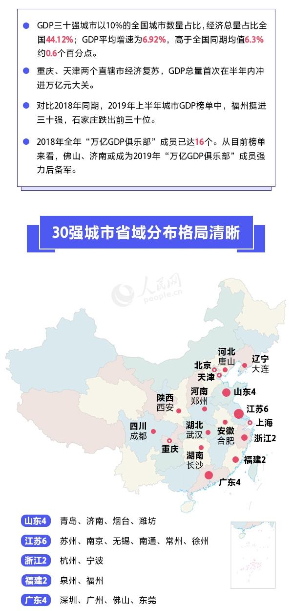gdp城市排名_2019中国城市gdp排名