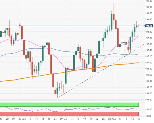 美元指数技术分析:这一位置挺住 前景就继续看涨