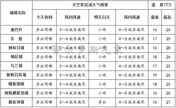 朝阳最近十五天天气预报15天查询系统+