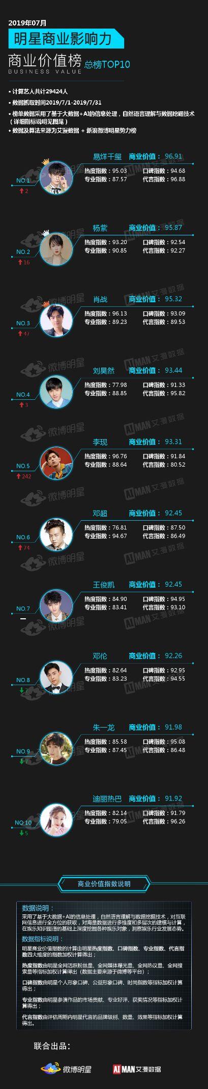 艺人商业价值榜出炉:易烊千玺首夺冠,肖战李现进前十