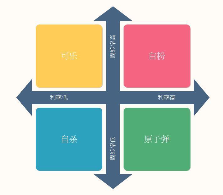 营销四要素:增长、需求、竞争、关系