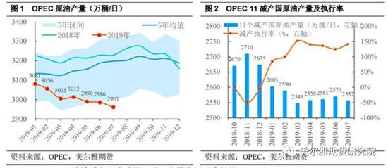 OPEC减产独木难支 国际油价踌躇不前