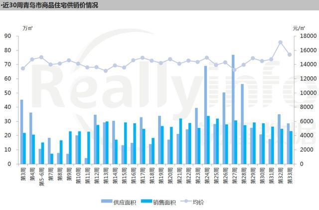 青岛一周新房成交均价15388元/㎡,环比降低10.1%