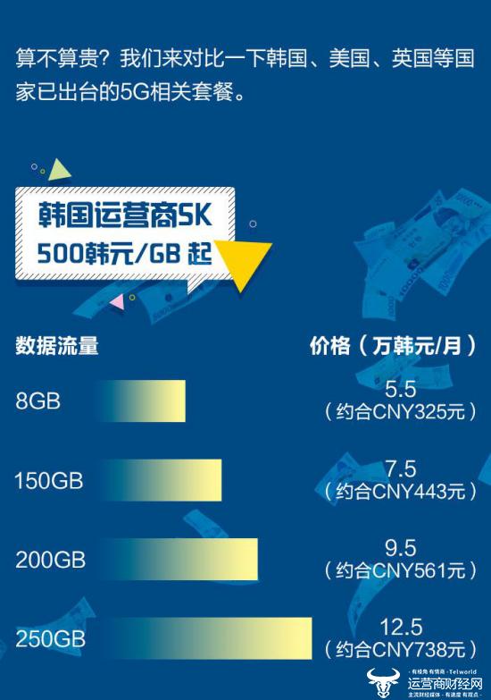 原创 5G套餐太贵用不起?专家:中国资费最低,没钱就别用