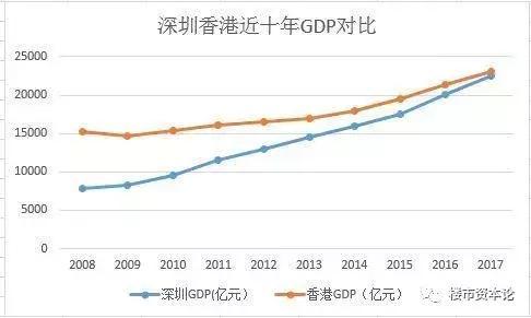 深圳人均gdp超台湾_台湾gdp