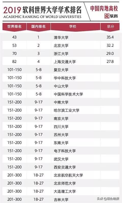中国内地共有132所大学上榜,其中58所高校入围全球500强,较去年增加7