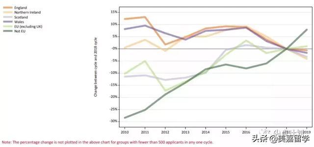 <b>2019英国大学录取数据出炉:本土学生申请人数下降,中国激增32%</b>