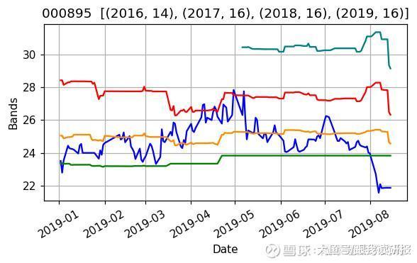 股市分析:从估值角度分析双汇发展