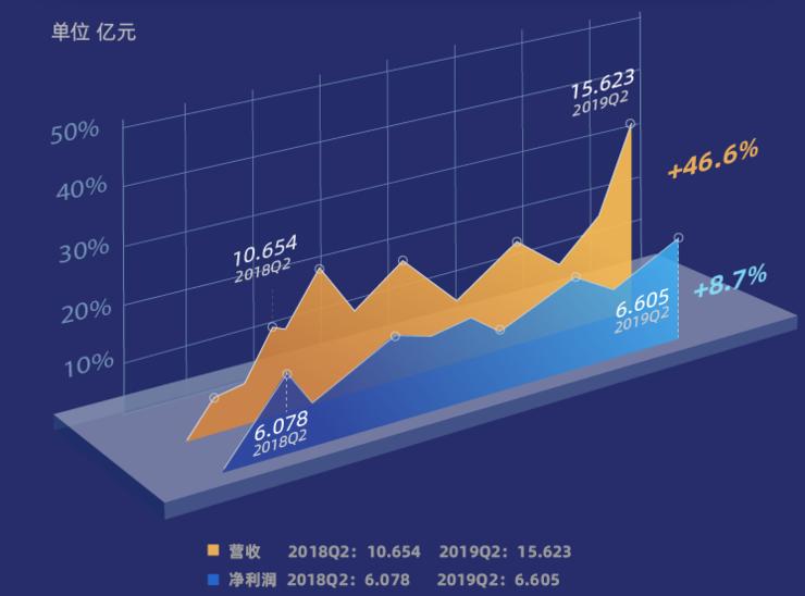 拍拍贷2019Q2财报:单季撮合额创历史新高;研发费用过亿元