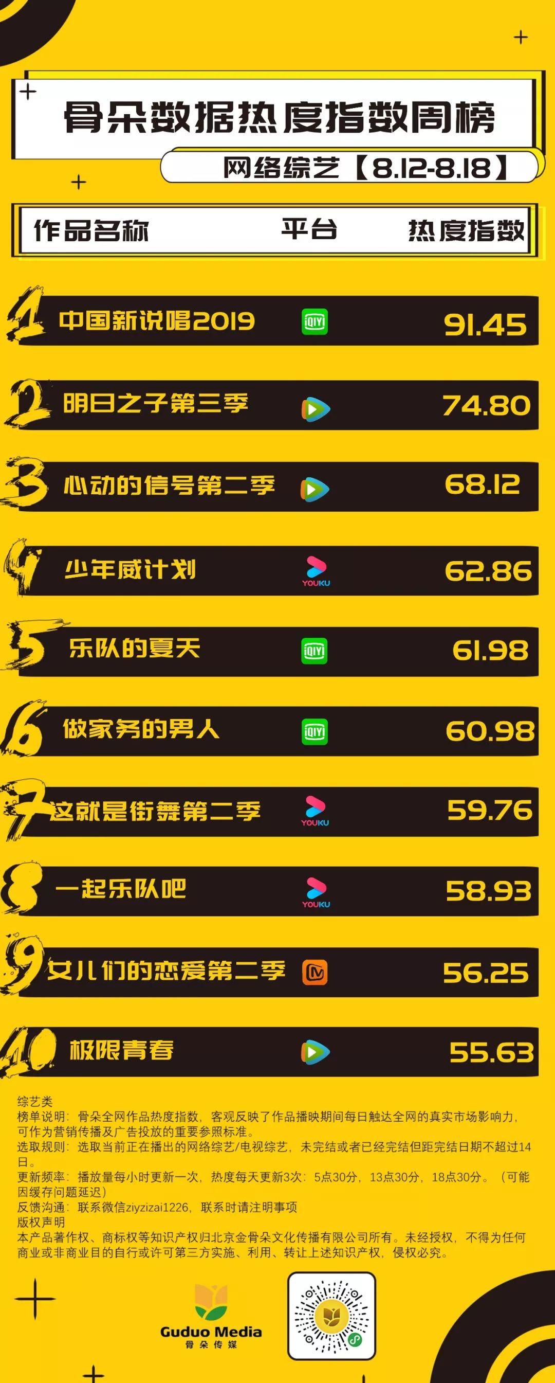 网综周报丨《中国新说唱2019》卫冕周榜,《少年威计划》空降周榜第四位