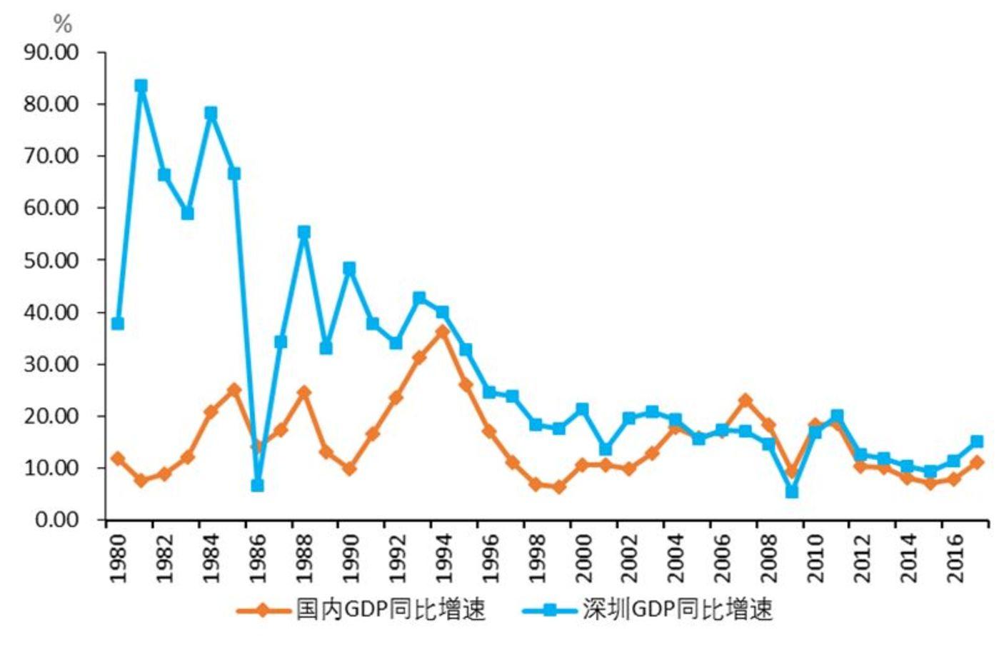 泰扬GDP