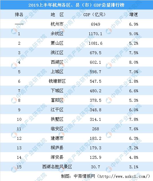 余杭区gdp_余杭区仁和最新规划图