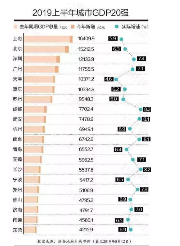 中国各地中国各地GDP排名 广东率先迈过5万亿元大关