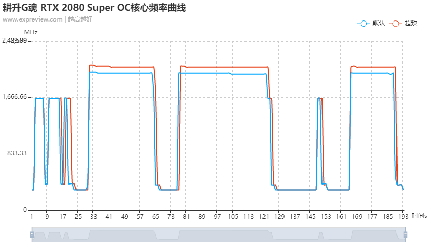 耕升g魂 rtx 2080 super oc显卡评测:灯光照耀游戏之魂