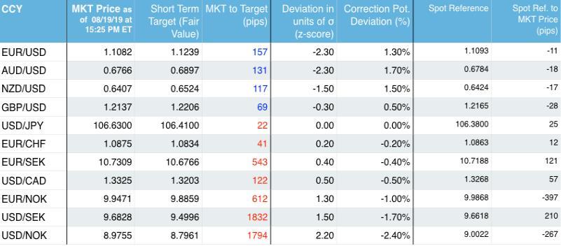 SEB:本周信号推荐做多澳/美及欧/美 同时可考虑做多挪威克朗
