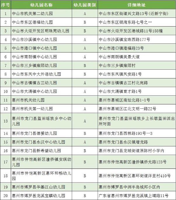 广东100所幼儿园上榜全国足球特色幼儿园