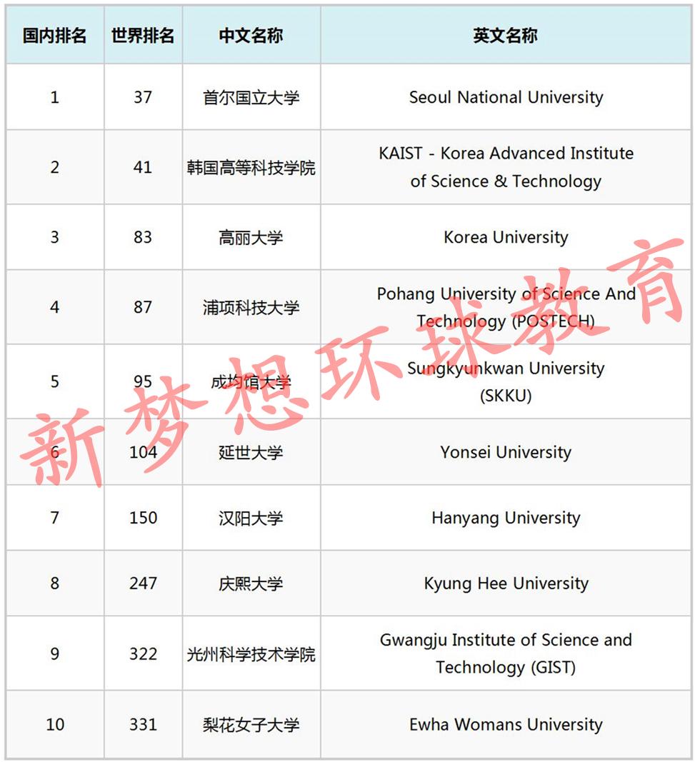 韩国留学有哪些名校?