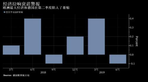 德国央行料第三季度产出仍将低迷 经济面临衰退风险_德国新闻_德国中文网