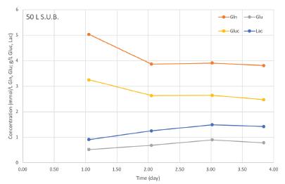 艺术囹�a�b&��#�+���_培养基分析数据展示了增强型50 l s.u.b.