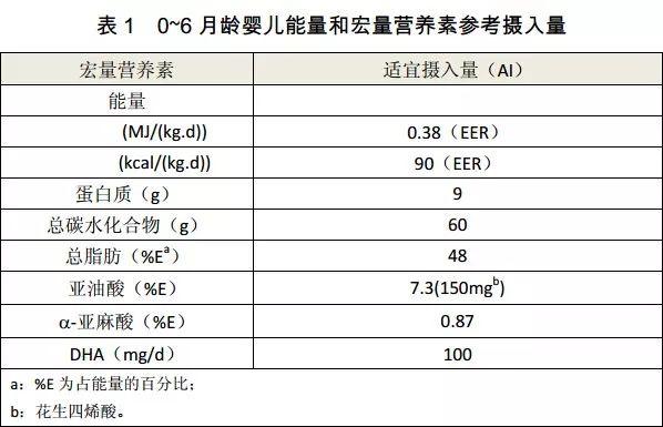 【收藏】中国居民膳食营养素参考摄入量